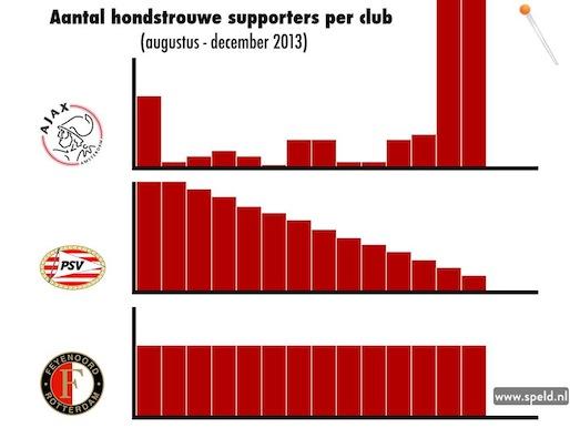 4df242542c0 Aantal hondstrouwe supporters Ajax exponentieel gegroeid